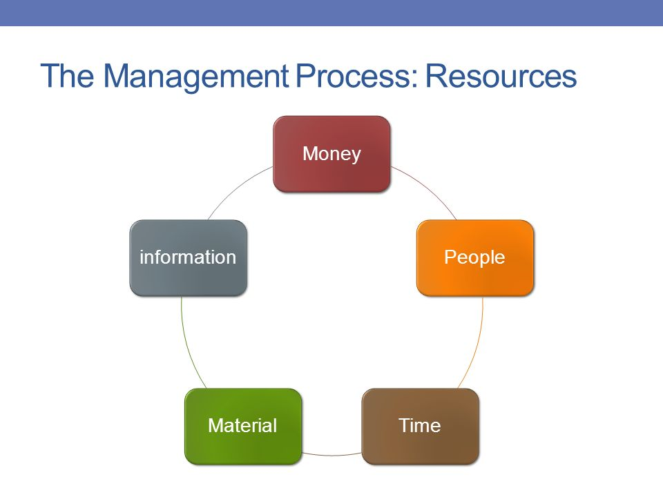 The Management Process: Resources MoneyPeopleTimeMaterialinformation
