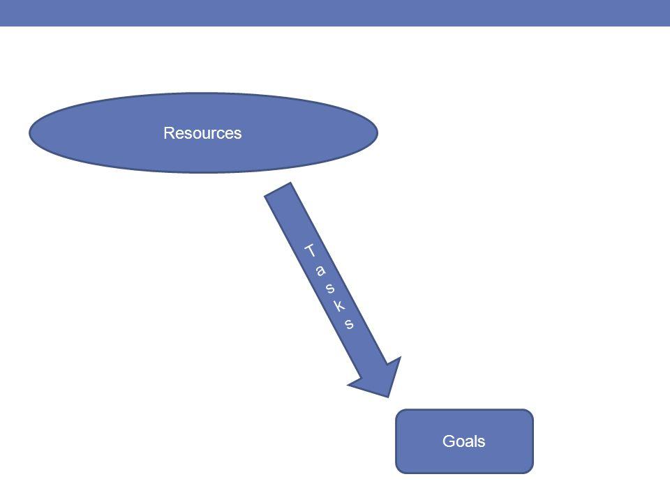 Resources TasksTasks Goals
