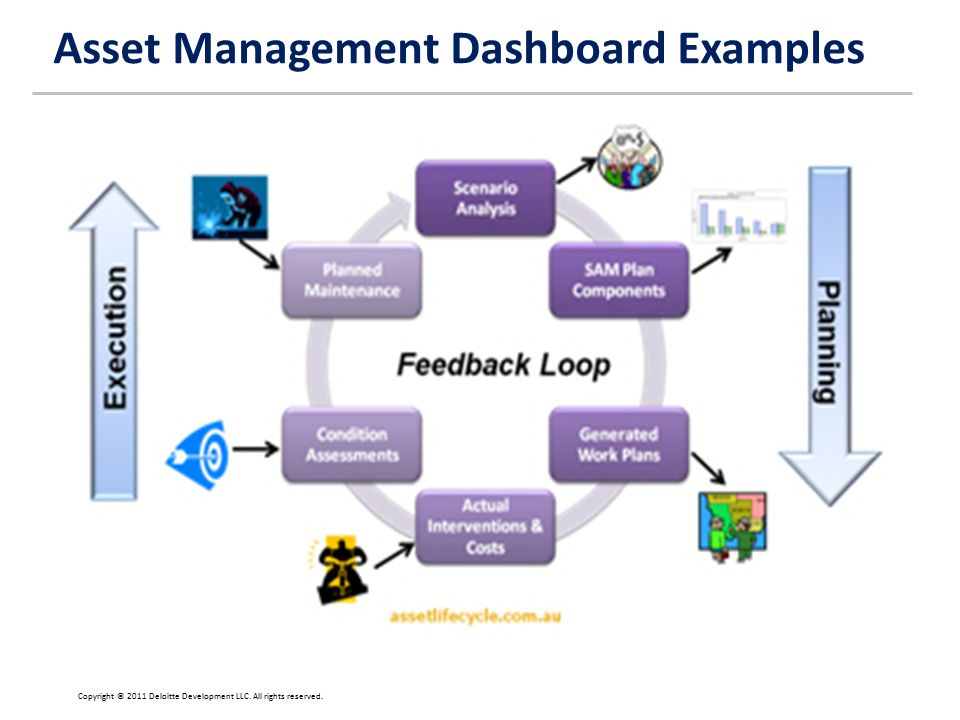 Deloitte financial advisory services llp creating requirements 12 asset management dashboard examples copyright 2011 deloitte development llc all rights reserved pronofoot35fo Choice Image