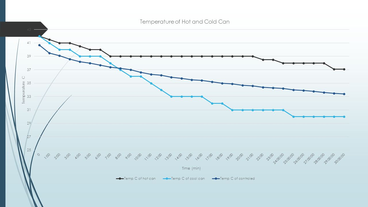 experiment temperature of and cold cans by chau nguyen doan