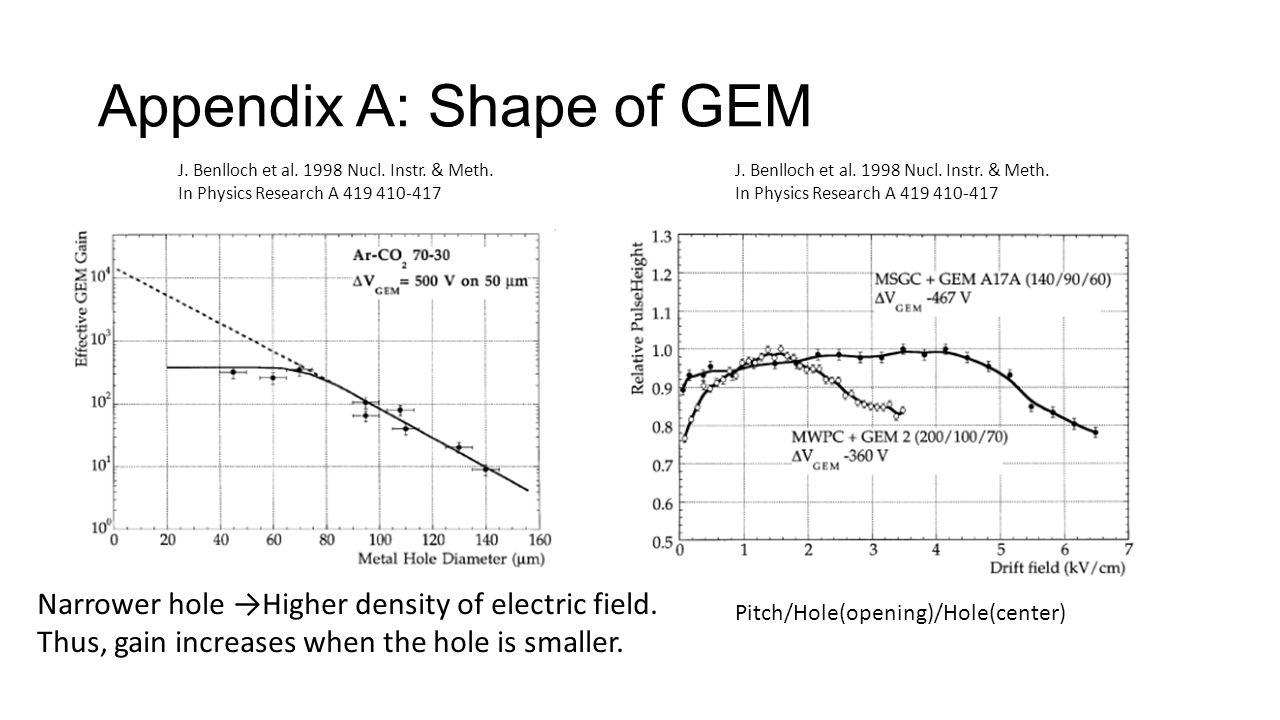 Appendix A: Shape of GEM J. Benlloch et al. 1998 Nucl.