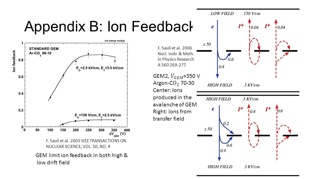 Appendix B: Ion Feedback GEM limit ion feedback in both high & low drift field F.