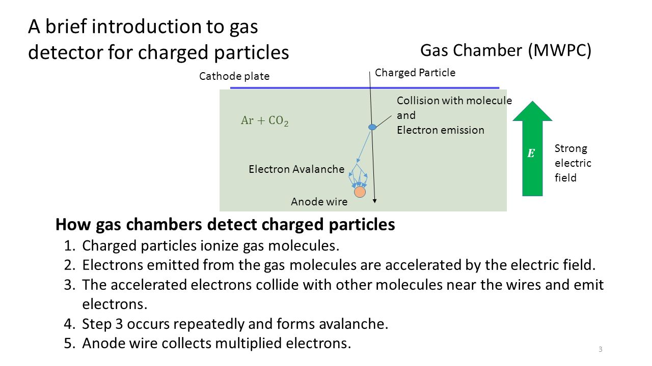 1.Charged particles ionize gas molecules.