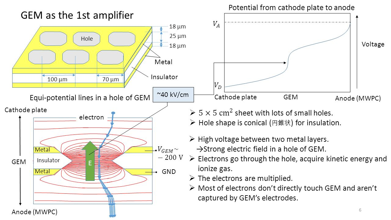 GEM as the 1st amplifier 100 μm 70 μm Hole Insulator Metal electron  High voltage between two metal layers.