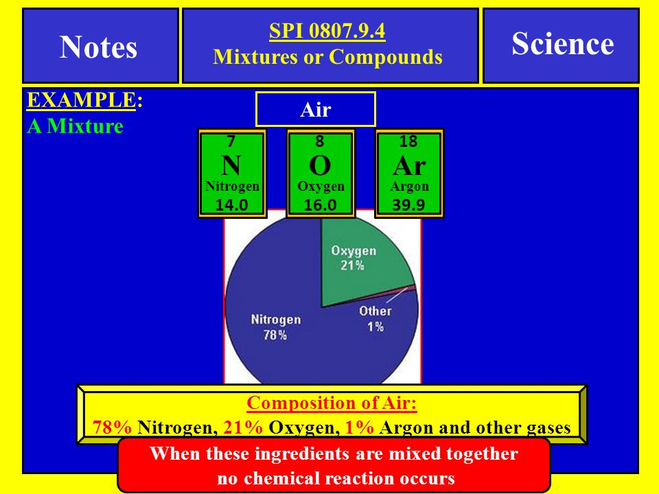 Notes SPI Mixtures or Compounds EXAMPLE: A Mixture Science Air Nitrogen 7 N 14.0 Oxygen 8 O 16.0 Argon 18 Ar 39.9 Composition of Air: 78% Nitrogen, 21% Oxygen, 1% Argon and other gases When these ingredients are mixed together no chemical reaction occurs