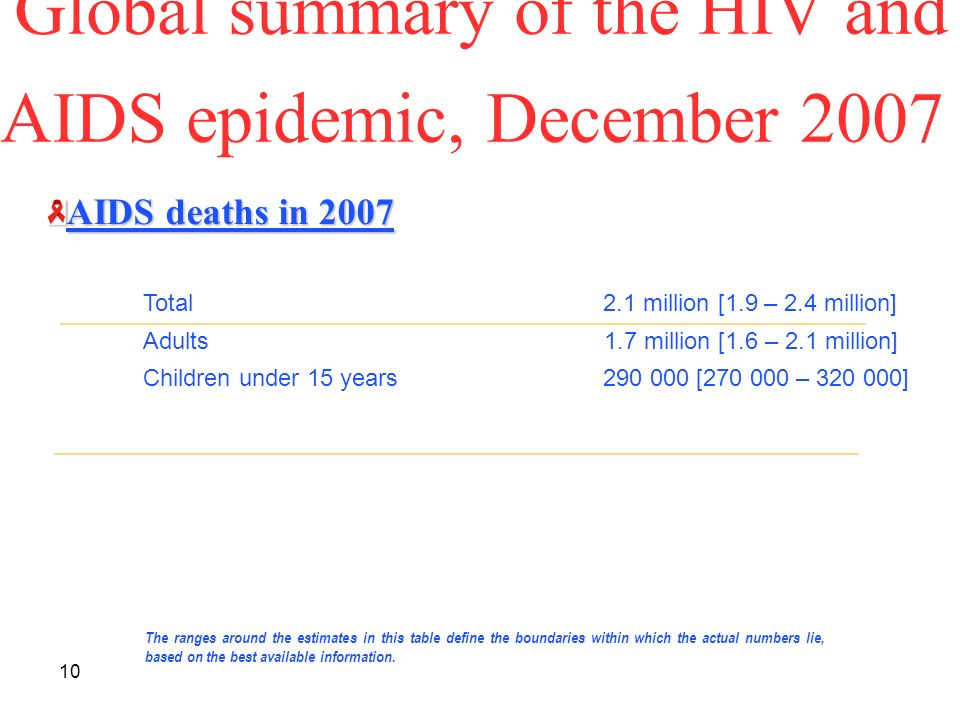 10 Global summary of the HIV and AIDS epidemic, December 2007 The ranges around the estimates in this table define the boundaries within which the actual numbers lie, based on the best available information.
