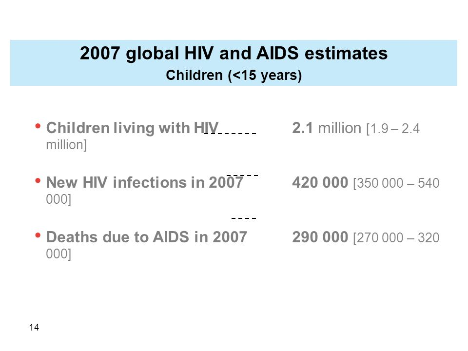14 Children living with HIV2.1 million [1.9 – 2.4 million] New HIV infections in [ – ] Deaths due to AIDS in [ – ] 2007 global HIV and AIDS estimates Children (<15 years)