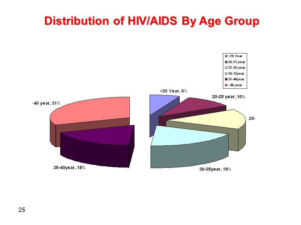 25 Distribution of HIV/AIDS By Age Group