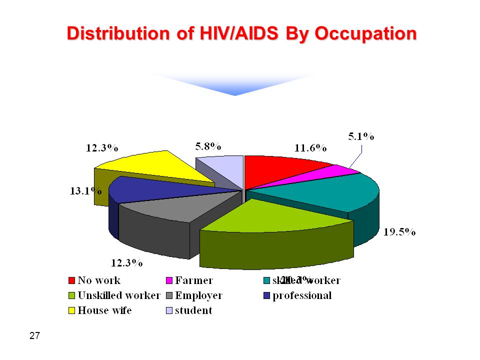27 Distribution of HIV/AIDS By Occupation