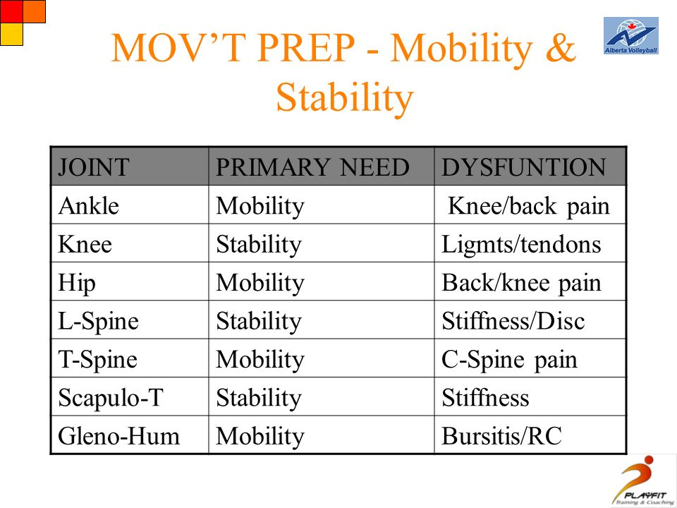MOV'T PREP - Mobility & Stability JOINTPRIMARY NEEDDYSFUNTION AnkleMobility Knee/back pain KneeStabilityLigmts/tendons HipMobilityBack/knee pain L-SpineStabilityStiffness/Disc T-SpineMobilityC-Spine pain Scapulo-TStabilityStiffness Gleno-HumMobilityBursitis/RC