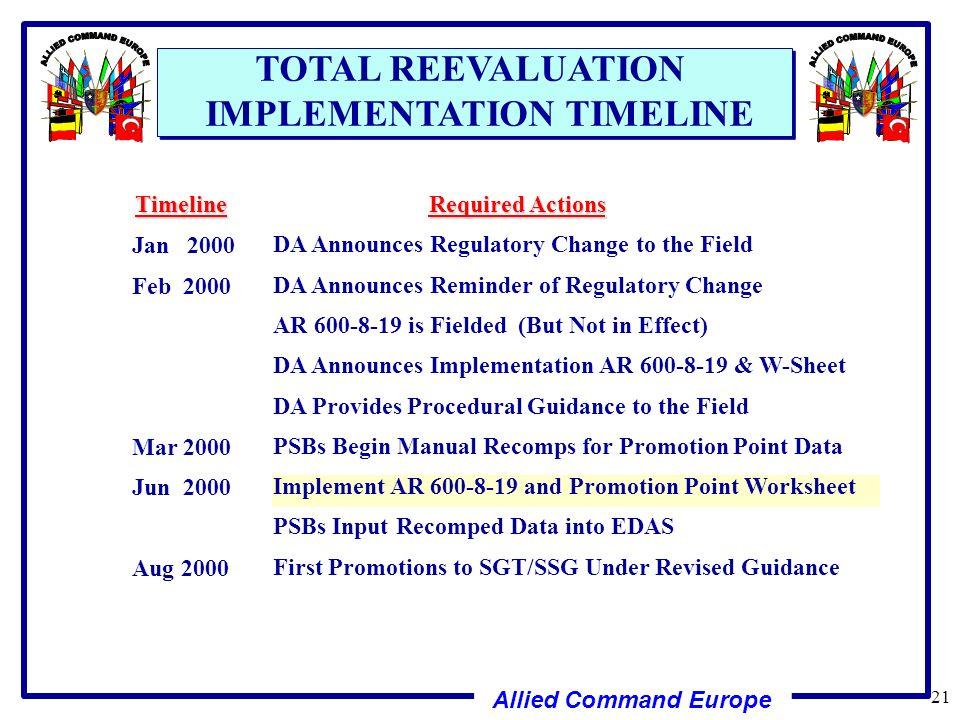 Army Promotion Points Worksheet Worksheet – Promotion Points Worksheet