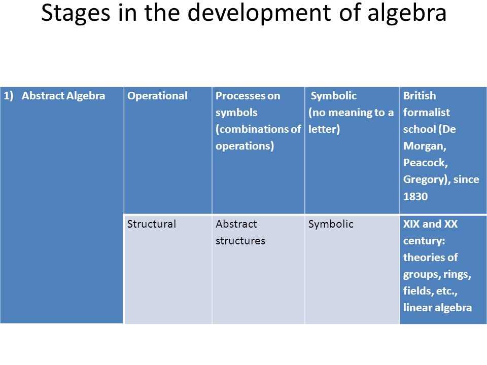 The Gains And The Pitfalls Of Reification The Case Of Algebra Anna