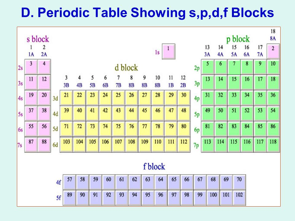 Periodic Table what is p on the periodic table : The Periodic Table I.History II.Arrangement of Elements III ...