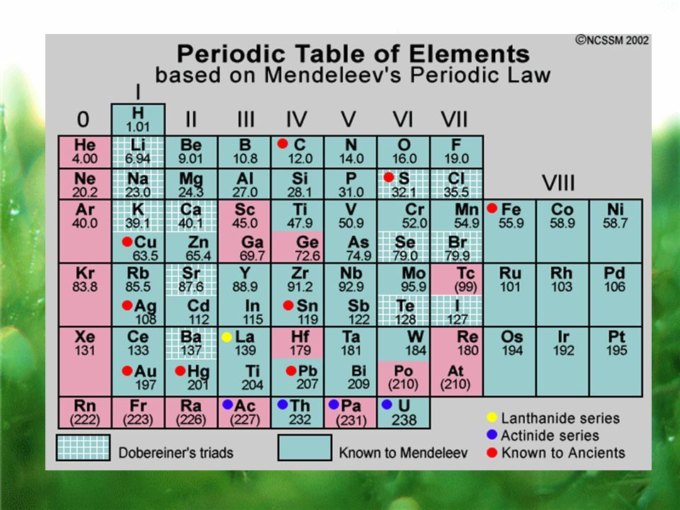 periodic table modern periodic table hd image download the periodic table content - Periodic Table Of Elements Hd