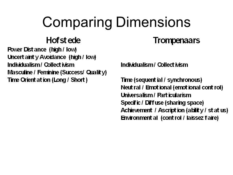 Comparing Dimensions