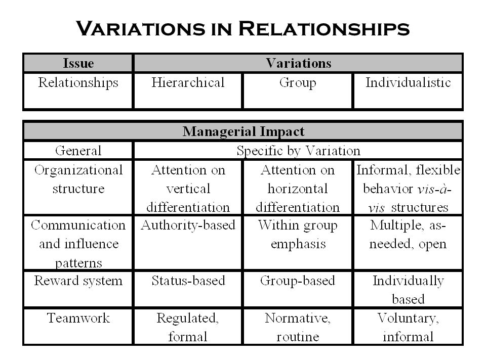 Variations in Relationships