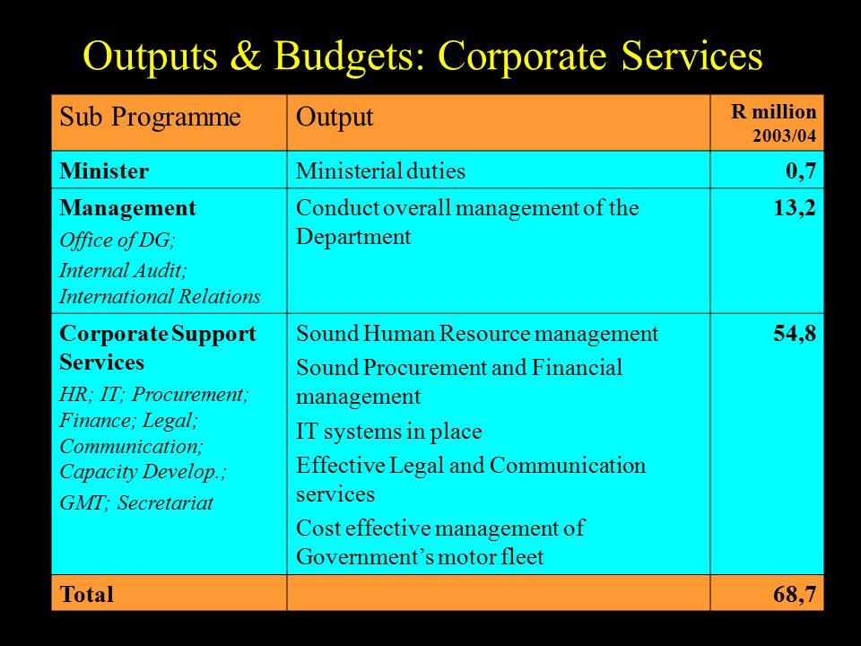 Outputs & Budgets: Corporate Services Sub ProgrammeOutput R million 2003/04 MinisterMinisterial duties0,7 Management Office of DG; Internal Audit; International Relations Conduct overall management of the Department 13,2 Corporate Support Services HR; IT; Procurement; Finance; Legal; Communication; Capacity Develop.; GMT; Secretariat Sound Human Resource management Sound Procurement and Financial management IT systems in place Effective Legal and Communication services Cost effective management of Government's motor fleet 54,8 Total68,7