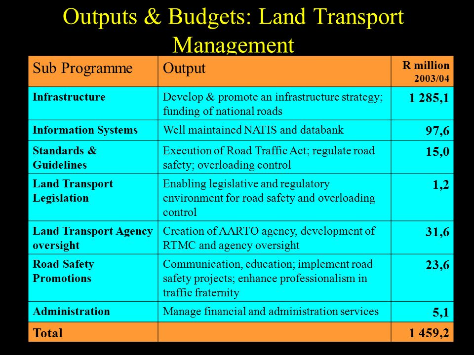 Outputs & Budgets: Land Transport Management Sub ProgrammeOutput R million 2003/04 InfrastructureDevelop & promote an infrastructure strategy; funding of national roads 1 285,1 Information SystemsWell maintained NATIS and databank 97,6 Standards & Guidelines Execution of Road Traffic Act; regulate road safety; overloading control 15,0 Land Transport Legislation Enabling legislative and regulatory environment for road safety and overloading control 1,2 Land Transport Agency oversight Creation of AARTO agency, development of RTMC and agency oversight 31,6 Road Safety Promotions Communication, education; implement road safety projects; enhance professionalism in traffic fraternity 23,6 AdministrationManage financial and administration services 5,1 Total1 459,2