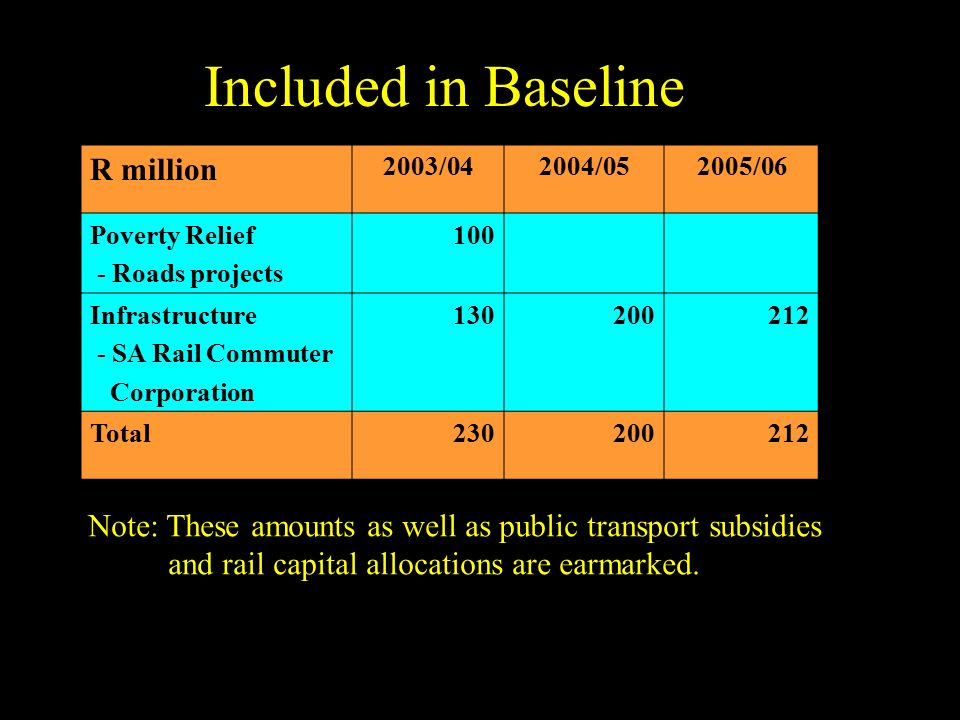 Included in Baseline R million 2003/042004/052005/06 Poverty Relief - Roads projects 100 Infrastructure - SA Rail Commuter Corporation 130200212 Total230200212 Note: These amounts as well as public transport subsidies and rail capital allocations are earmarked.