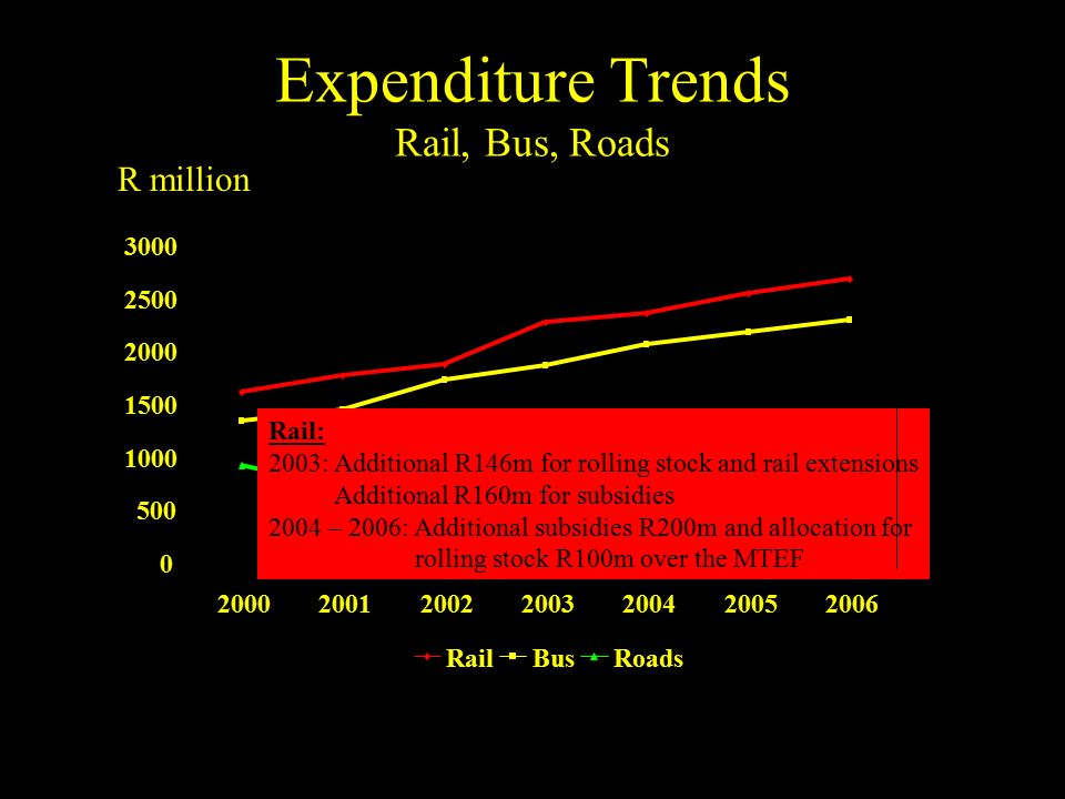 Expenditure Trends Rail, Bus, Roads 0 500 1000 1500 2000 2500 3000 2000200120022003200420052006 RailBusRoads R million Rail: 2003: Additional R146m for rolling stock and rail extensions Additional R160m for subsidies 2004 – 2006: Additional subsidies R200m and allocation for rolling stock R100m over the MTEF
