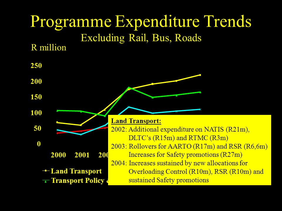0 50 100 150 200 250 2000200120022003200420052006 Administration Land Transport Transport Policy & Regulation Public Transport & Planning R million Land Transport: 2002: Additional expenditure on NATIS (R21m), DLTC's (R15m) and RTMC (R3m) 2003: Rollovers for AARTO (R17m) and RSR (R6,6m) Increases for Safety promotions (R27m) 2004: Increases sustained by new allocations for Overloading Control (R10m), RSR (R10m) and sustained Safety promotions
