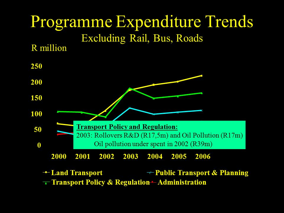 Programme Expenditure Trends Excluding Rail, Bus, Roads 0 50 100 150 200 250 2000200120022003200420052006 Administration Land Transport Transport Policy & Regulation Public Transport & Planning R million Transport Policy and Regulation: 2003: Rollovers R&D (R17,5m) and Oil Pollution (R17m) Oil pollution under spent in 2002 (R39m)