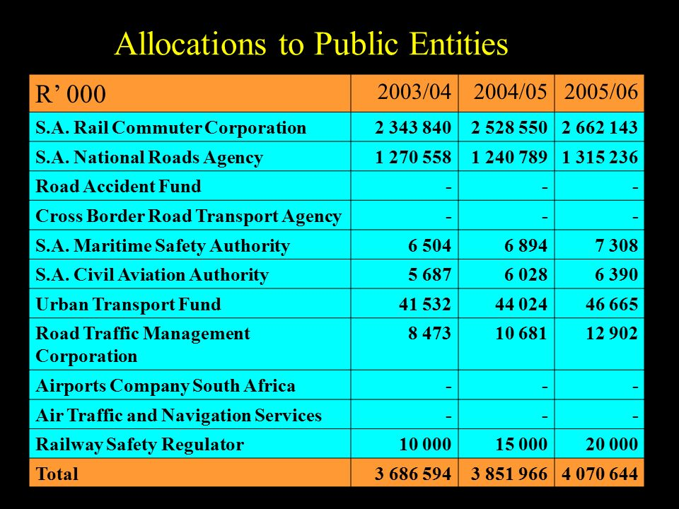 Allocations to Public Entities R' 000 2003/042004/052005/06 S.A.