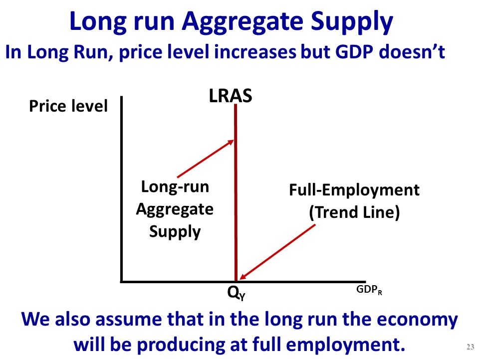 Long run Aggregate Supply Price level GDP R In Long Run, price level increases but GDP doesn't LRAS Long-run Aggregate Supply QYQY Full-Employment (Trend Line) We also assume that in the long run the economy will be producing at full employment.