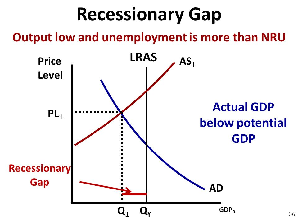 Price Level 36 AD GDP R QYQY PL 1 Q1Q1 LRAS AS 1 Recessionary Gap Output low and unemployment is more than NRU Actual GDP below potential GDP Recessionary Gap