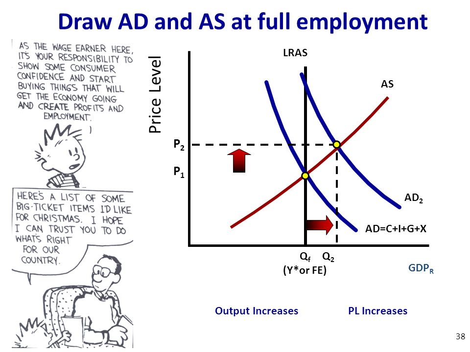 Price Level GDP R AS AD=C+I+G+X P2P2 P1P1 AD 2 Q f (Y*or FE) LRAS Q2Q2 Draw AD and AS at full employment Output IncreasesPL Increases 38