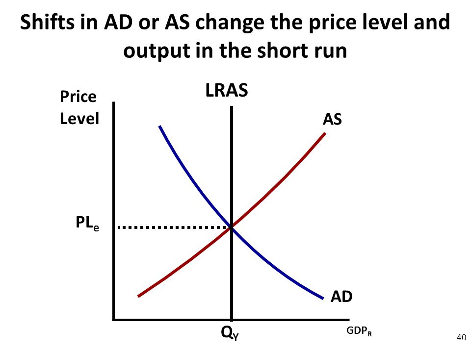 Price Level 40 AD AS Shifts in AD or AS change the price level and output in the short run GDP R QYQY PL e LRAS