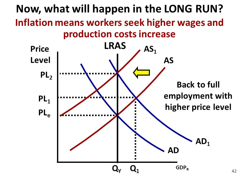 Price Level 42 AD AS Now, what will happen in the LONG RUN.