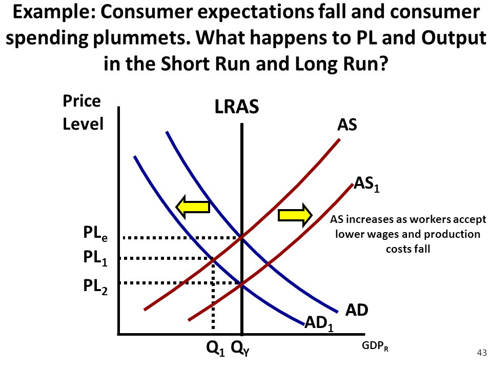 Price Level 43 AD AS Example: Consumer expectations fall and consumer spending plummets.