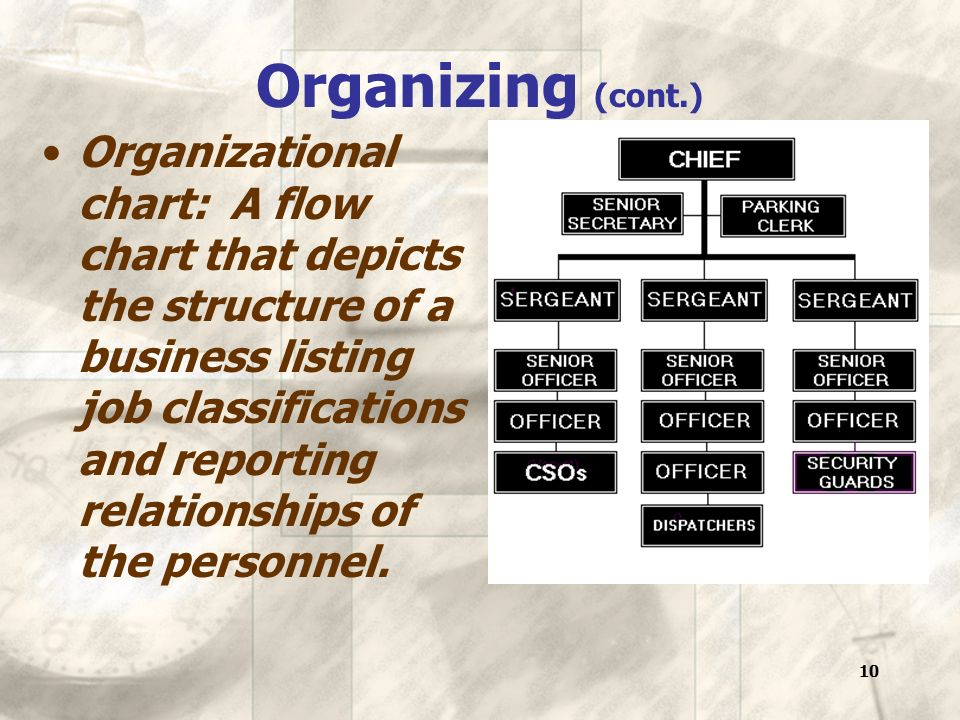 10 Organizing (cont.) Organizational chart: A flow chart that depicts the structure of a business listing job classifications and reporting relationships of the personnel.