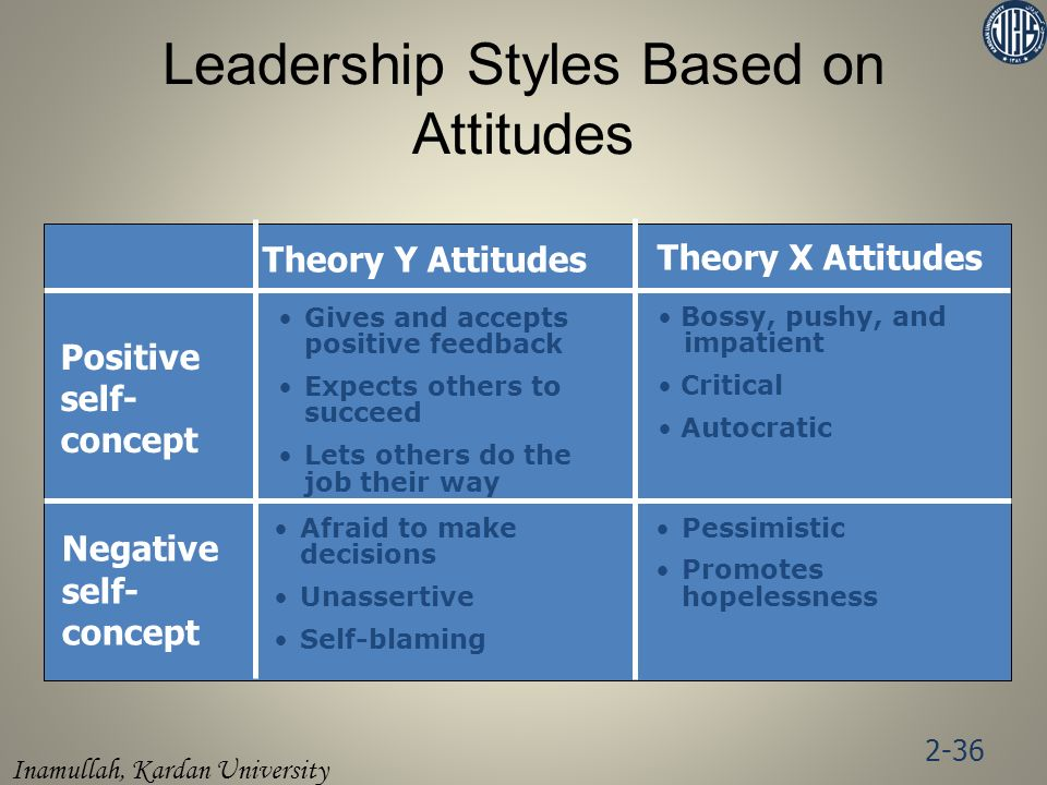 Inamullah, Kardan University Theory Y Attitudes Theory X Attitudes Positive self- concept Gives and accepts positive feedback Expects others to succeed Lets others do the job their way Bossy, pushy, and impatient Critical Autocratic Negative self- concept Afraid to make decisions Unassertive Self-blaming Pessimistic Promotes hopelessness Leadership Styles Based on Attitudes 2-36