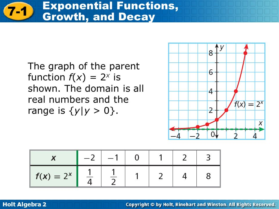 Printables Exponential Functions Worksheet exponential functions growth and decay worksheet 4 1 intrepidpath answers worksheets