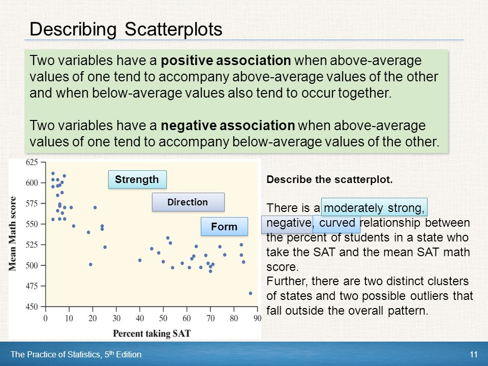 The Practice of Statistics, 5 th Edition11 Describing Scatterplots Two variables have a positive association when above-average values of one tend to accompany above-average values of the other and when below-average values also tend to occur together.