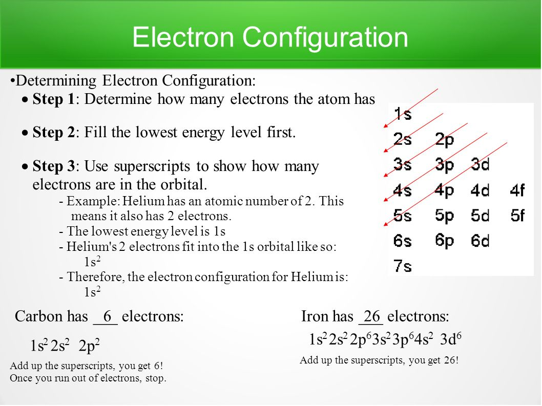Atomic symbol for iron choice image symbol and sign ideas nuclear symbols nuclear symbol used to represent atoms and their electron configuration determining electron configuration step biocorpaavc