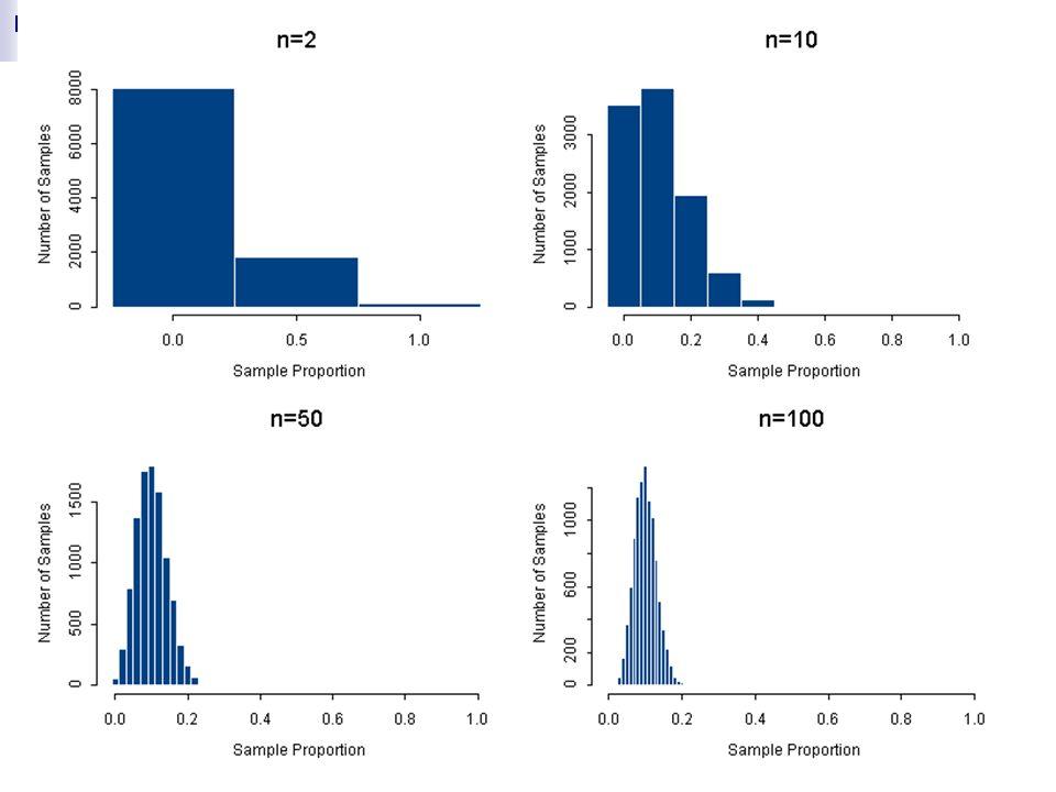 Chapter 18 – Part I Sampling Distribution for Sample Proportion ...