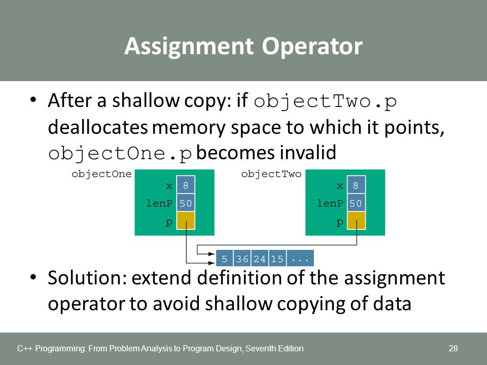 Virtual assignment operator