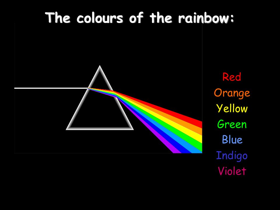 The colours of the rainbow: Red Orange Yellow Green Blue Indigo Violet