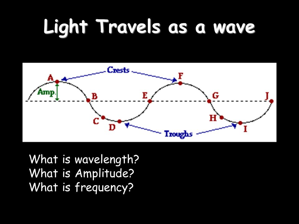 Light Travels as a wave What is wavelength What is Amplitude What is frequency