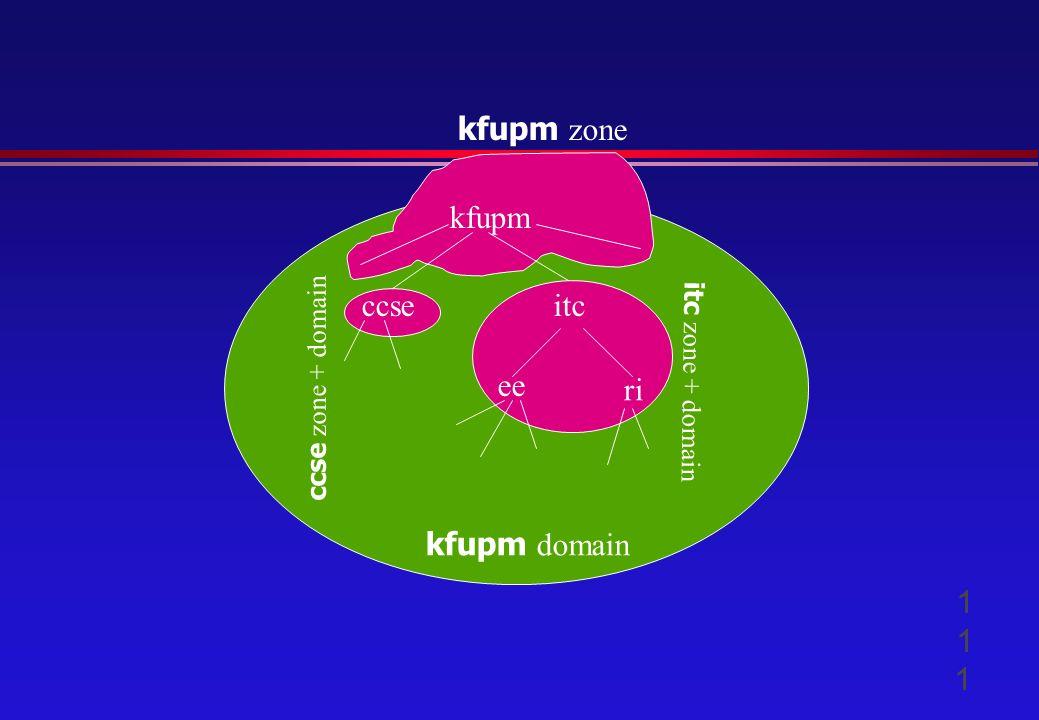 kfupm ccseitc ee ri kfupm zone kfupm domain itc zone + domain ccse zone + domain 111111111