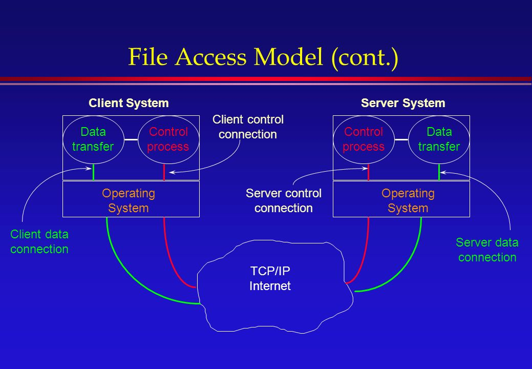 File Access Model (cont.) Control process Operating System Control process Operating System TCP/IP Internet Client control connection Server control connection Server data connection Data transfer Data transfer Client data connection Client SystemServer System