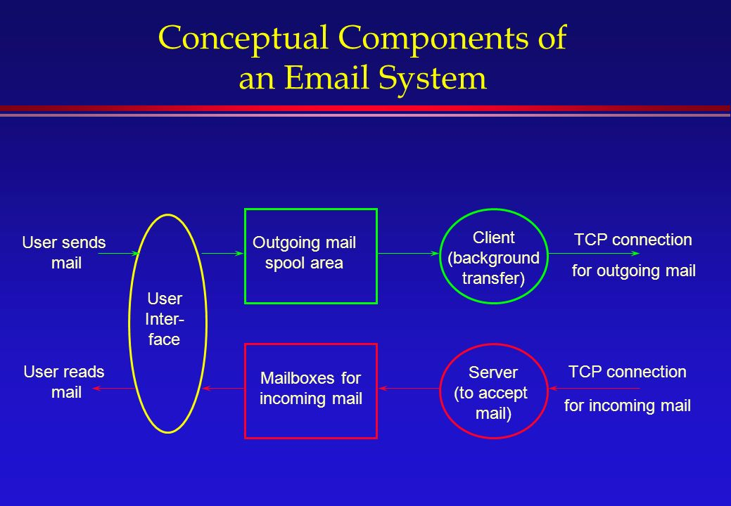 Conceptual Components of an  System Outgoing mail spool area Mailboxes for incoming mail Client (background transfer) Server (to accept mail) User Inter- face TCP connection User sends mail User reads mail for outgoing mail for incoming mail TCP connection