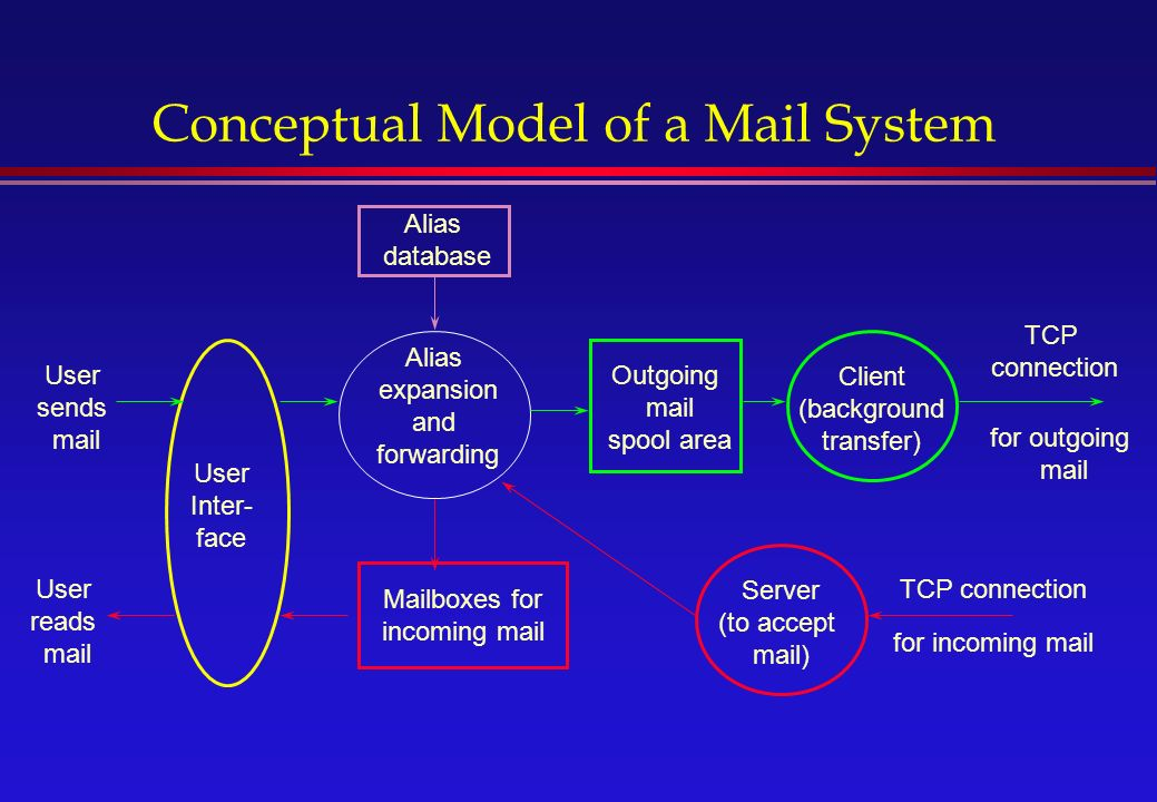 Conceptual Model of a Mail System Outgoing mail spool area Mailboxes for incoming mail Client (background transfer) Server (to accept mail) User Inter- face TCP connection User sends mail User reads mail for outgoing mail for incoming mail TCP connection Alias expansion and forwarding Alias database