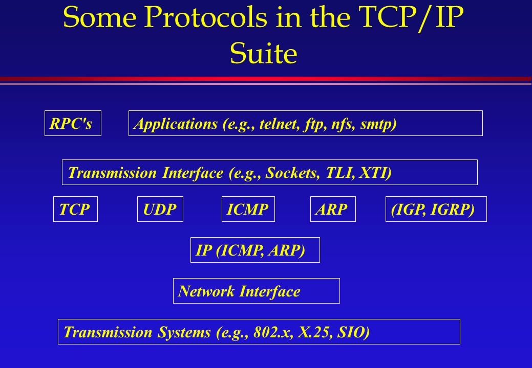 Some Protocols in the TCP/IP Suite TCPUDPICMPARP(IGP, IGRP) Transmission Interface (e.g., Sockets, TLI, XTI) IP (ICMP, ARP) Network Interface RPC sApplications (e.g., telnet, ftp, nfs, smtp) Transmission Systems (e.g., 802.x, X.25, SIO)