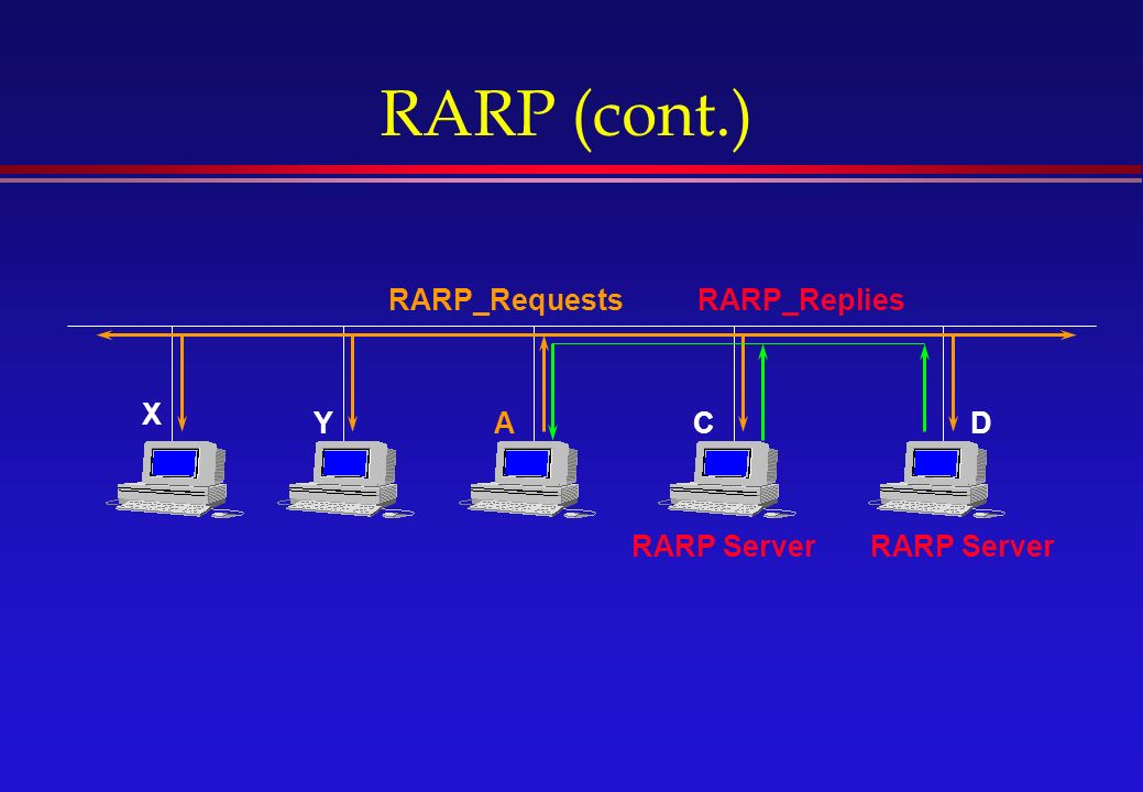 RARP (cont.) DAY X C RARP_RequestsRARP_Replies RARP Server