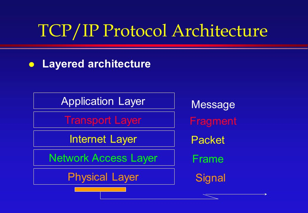 TCP/IP Protocol Architecture l Layered architecture Application Layer Transport Layer Internet Layer Network Access Layer Physical Layer Message Fragment Packet Frame Signal