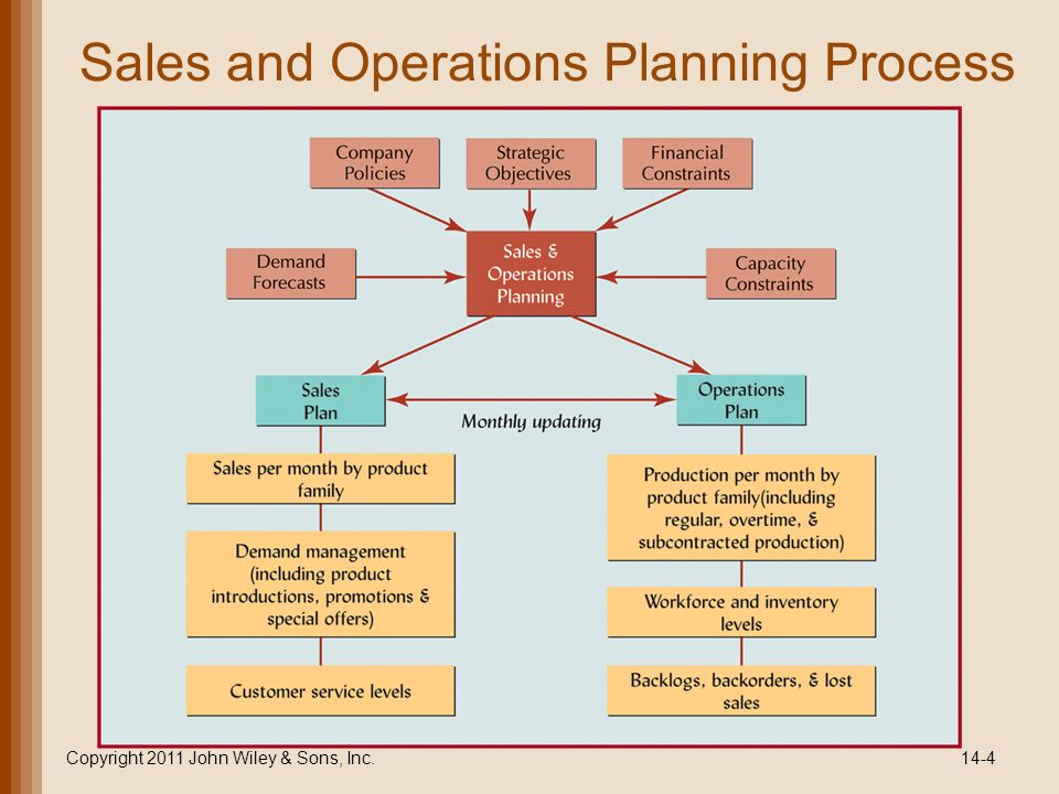 operation management process choice and layout planning Name: muhammad salim enroll no: 07217003909 class: mba (2nd semester) subject: operations management q what is meant by plant layout discuss the principles and different methods of plant layout.